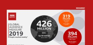 IMAGE-BBC NEWS GLOBAL-AUDIENCE-MEASURE-SAYS-IT-REACHES-426MN-MEDIABRIEF
