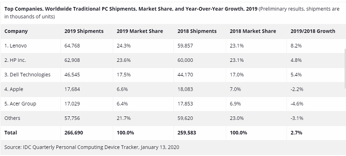 Top Companies, Worldwide Traditional PC Shipments, Market Share, and Year-Over-Year Growth, 2019