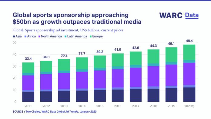 Global sports sponsorship approaching _50bn