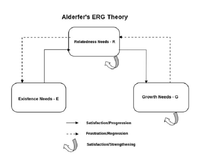 Alderfer's E.R.G. Theory to inform their post-coronavirus strategy
