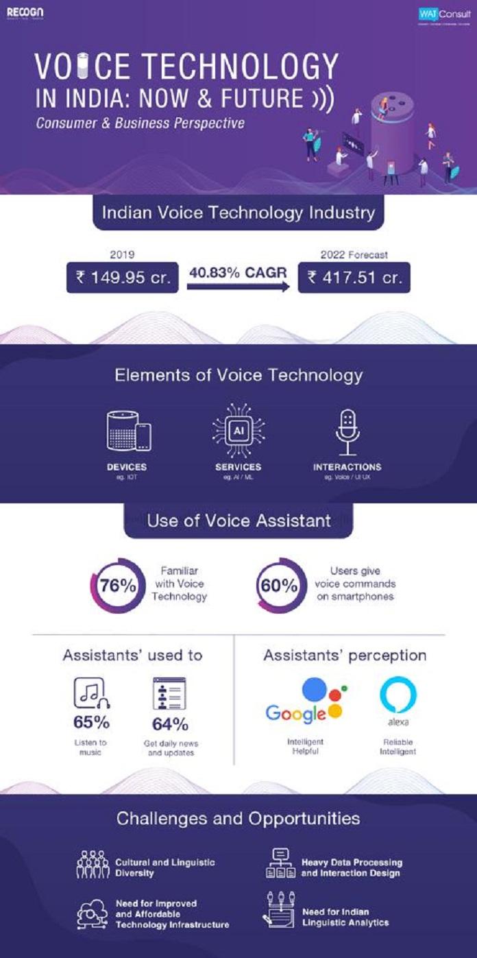 Infographic - WATConsult