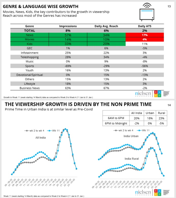 image 04 barc india tv viewership and smartphone usership surge post-COVID-19-MediaBrief