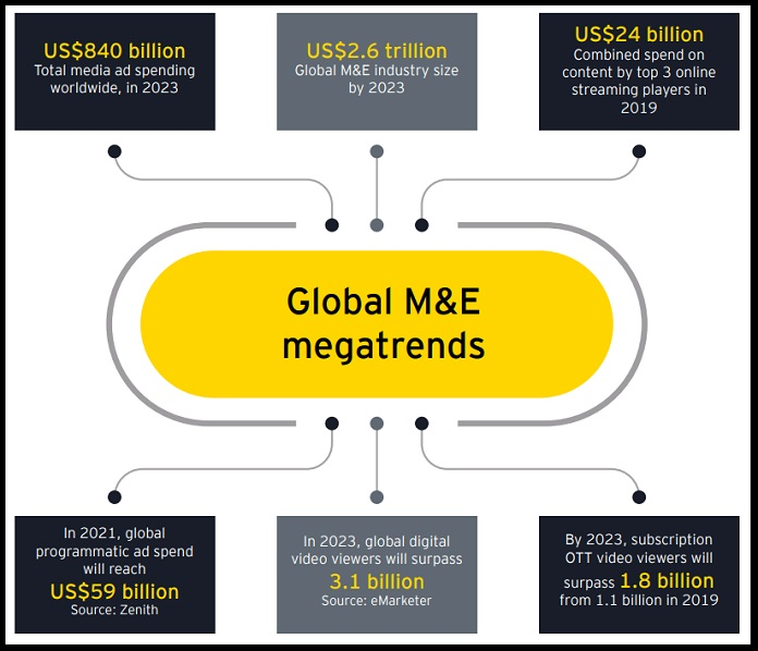 image-FICCI-EY Report on M&E in 2019 - released 27 March 2020-Global-Mega-Trends-MediaBrief