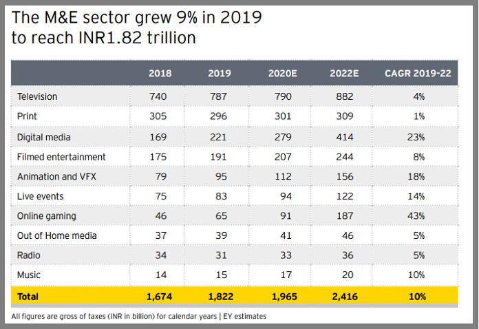 image-FICCI-EY Report on M&E in 2019 - released 27 March 2020-sub-sectors-overview-MediaBrief