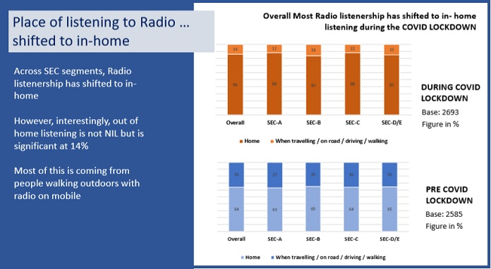 image-time spent increased on all sec segments-FM radio reserach ARPOI- MediaBrief