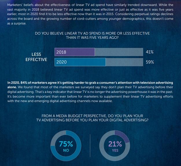 image-2-VIant-Analysis-on TV's-role-in-an-omnichannel-world-key-takeaways-MediaBrief