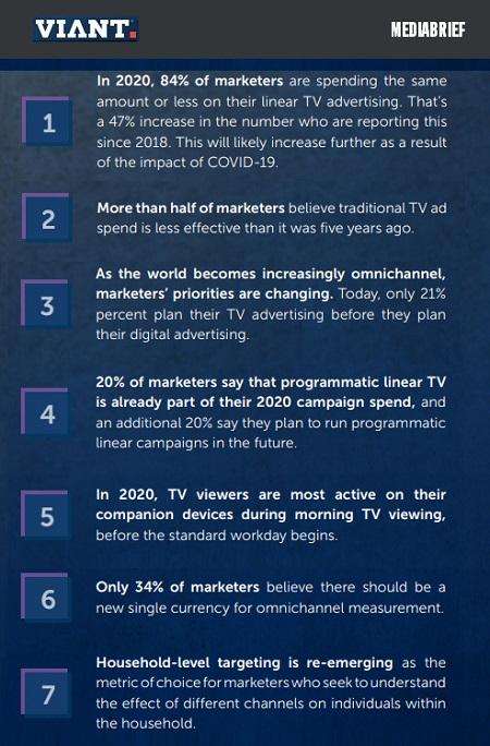 image-VIant-Analysis-on TV's-role-in-an-omnichannel-world-key-takeaways-MediaBrief