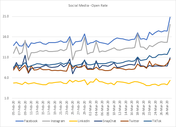 Social Media Platforms - Open Rate -5th February 2020 to 29th March 2020