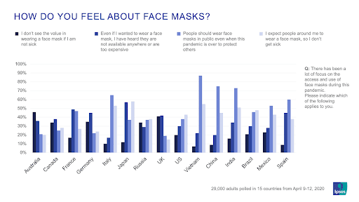 How do you feel wearing face masks survey