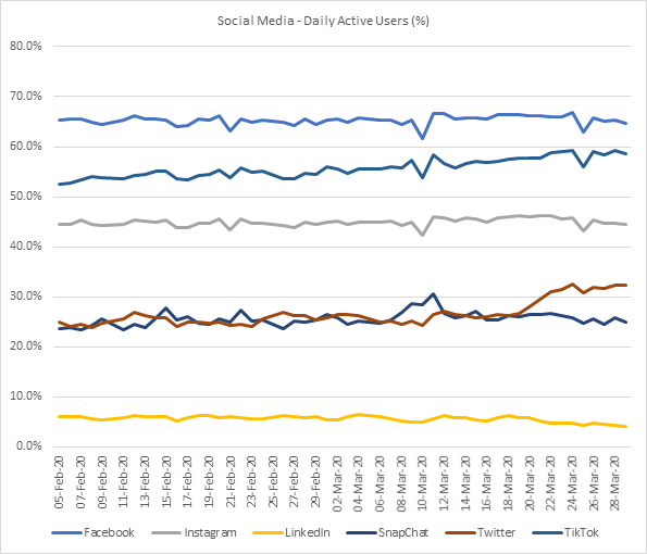 Social Media Platforms -Daily Active Users (DAU's) -2nd February 2020 to 29th March 2020