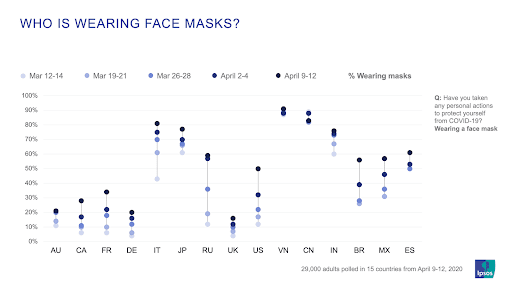 Who is wearing face masks survey