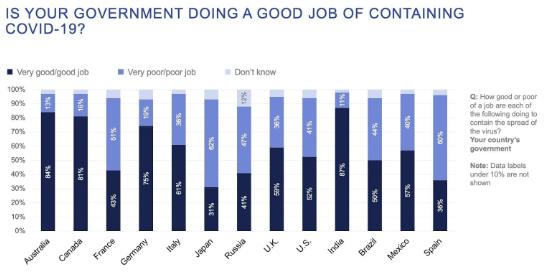 Ipsos: 87% urban Indians satisfied with Modi govt's handling COVID-19 crisis