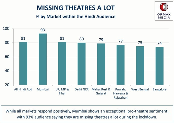 image-missing theatres - ormax-media-back to the theatre report-MediaBrief