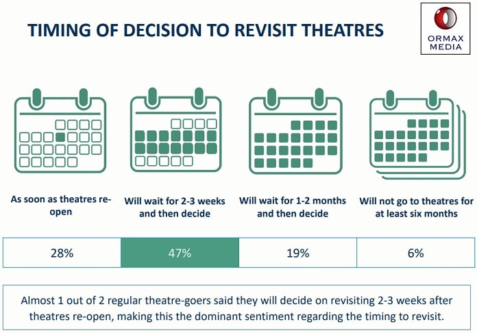 image-return to theatres - ormax-media-back to the theatre report-MediaBrief