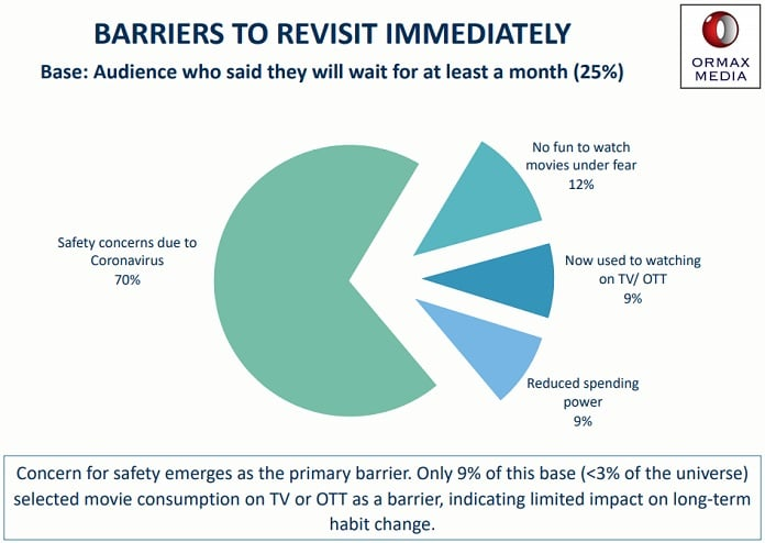 IMAGE-barriers to revisit theatres - ormax-media-back to the theatre report-MediaBrief