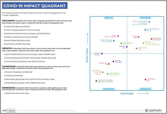 image COVID-19 IMPACT QUADRANT - MoEngage AppTopia study on Covid Impact MediaBrief