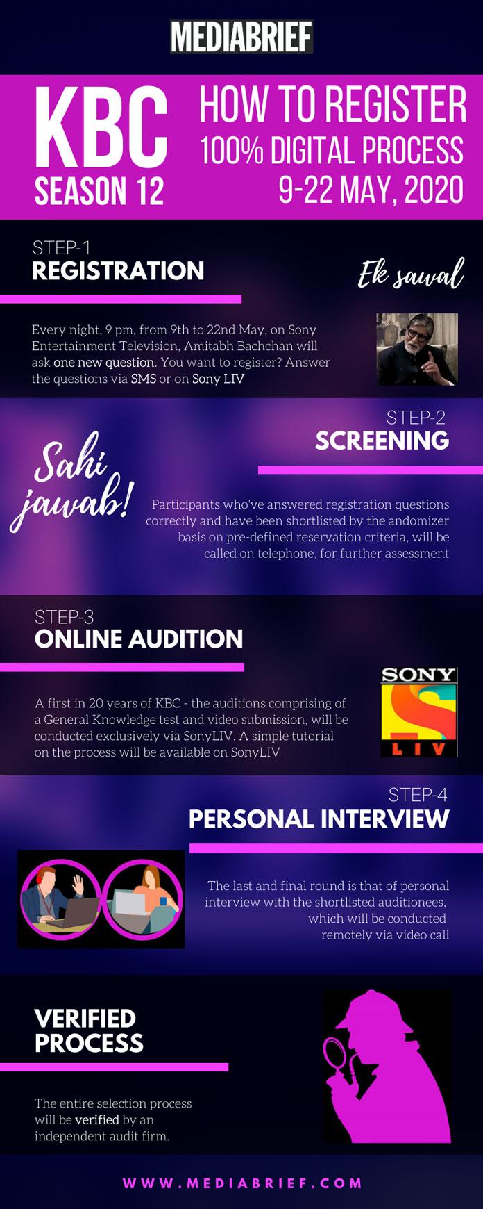 image-KBC-season-12-How-To-Register-Infographic-Mediabrief