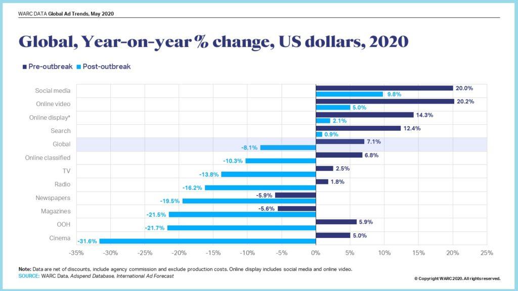 image-WARC- Global Media Growth, 2020 - MediaBrief