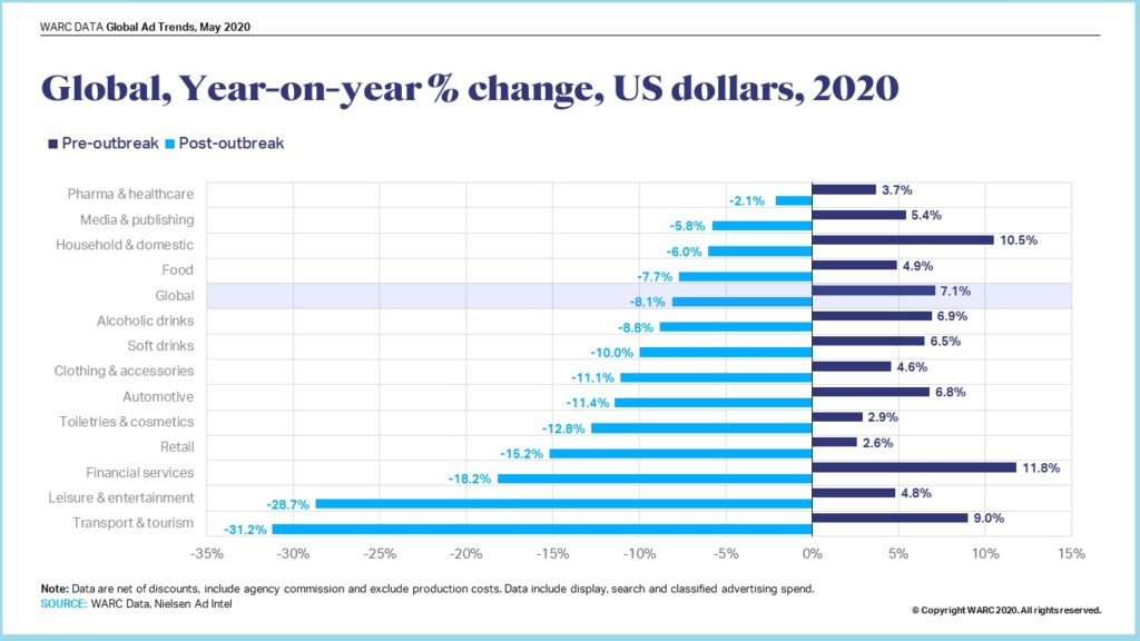 image-WARC - Global Product Category Growth, 2020 - MediaBrief