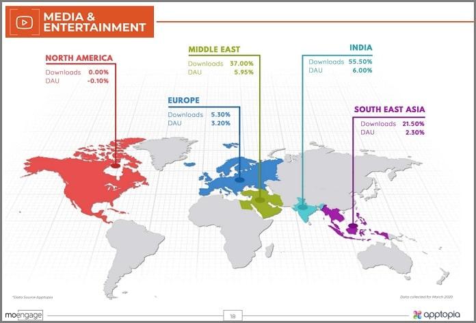 image media and entertainment MoEngage AppTopia study on Covid Impact MediaBrief