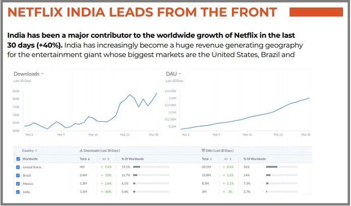 image -netflix-media and entertainment MoEngage AppTopia study on Covid Impact MediaBrief