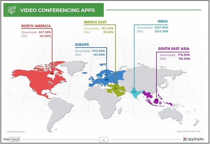 image video conferencing MoEngage AppTopia study on Covid Impact MediaBrief