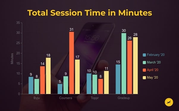 image-3-total session time minutes by online educatio platforms-Aman Kumar of KalaGato on Online Education - MediaBrief