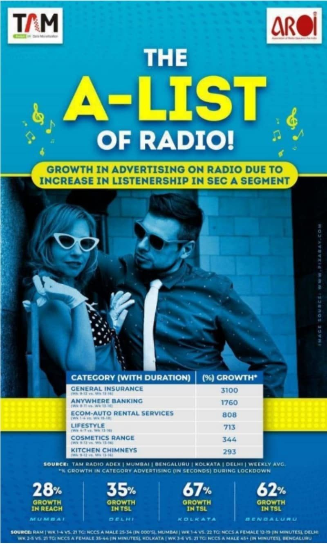 image-A-list of radio-MediaBrief.jpg