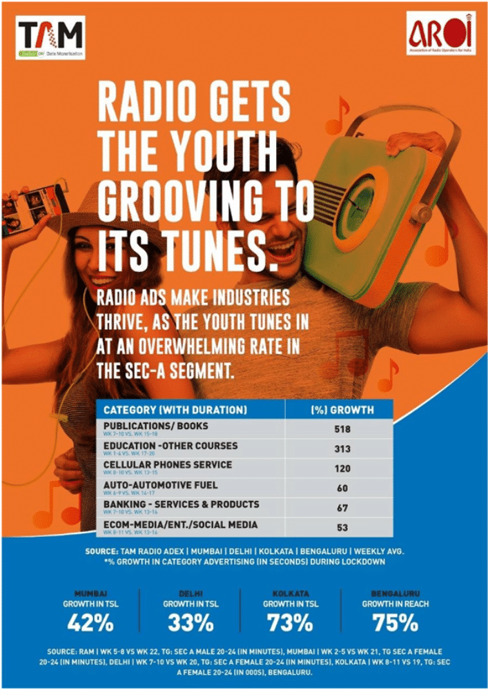 Image-RAM TAM Adex -Indian Youth takes up Radio in a big way-MediaBrief.png
