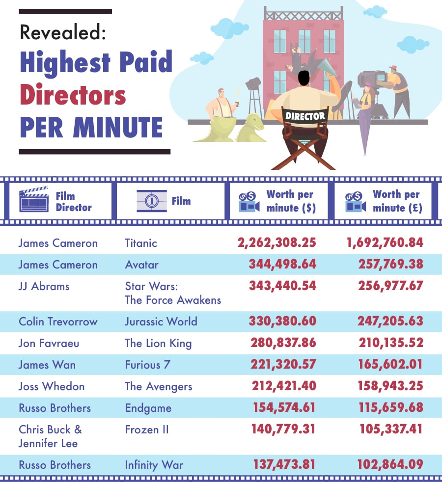 highest-paid-directors-.jpg